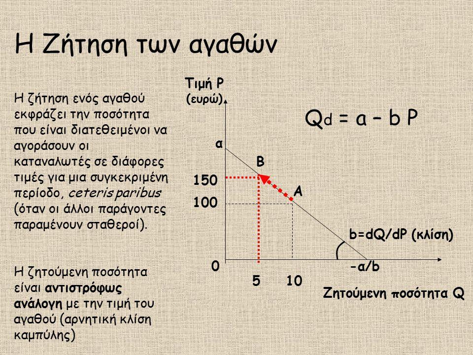 Η Ζήτηση των αγαθών Qd = a – b P Τιμή P (ευρώ)