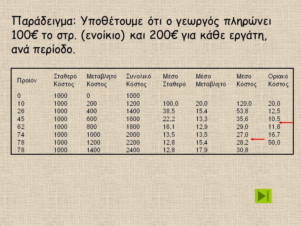 Παράδειγμα: Υποθέτουμε ότι ο γεωργός πληρώνει 100€ το στρ