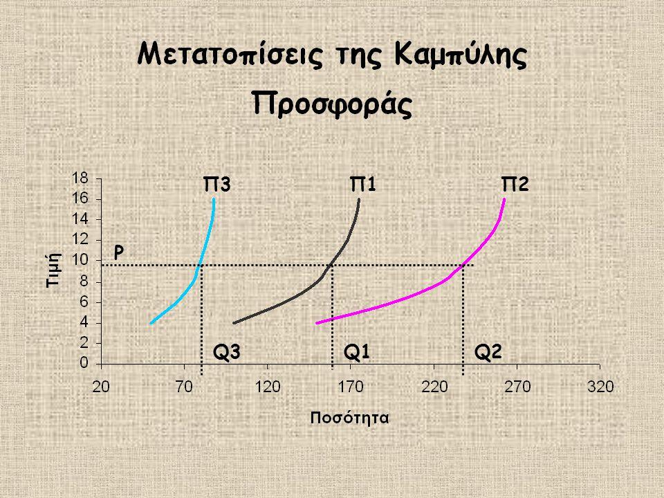 Π3 Π1 Π2 P Q3 Q1 Q2