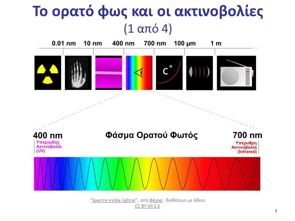 Το ορατό φως και οι ακτινοβολίες (2 από 4)