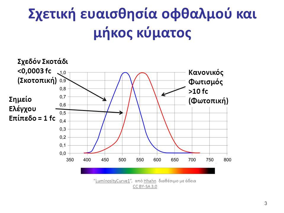 Ηλιακή ακτινοβολία και ατμόσφαιρα