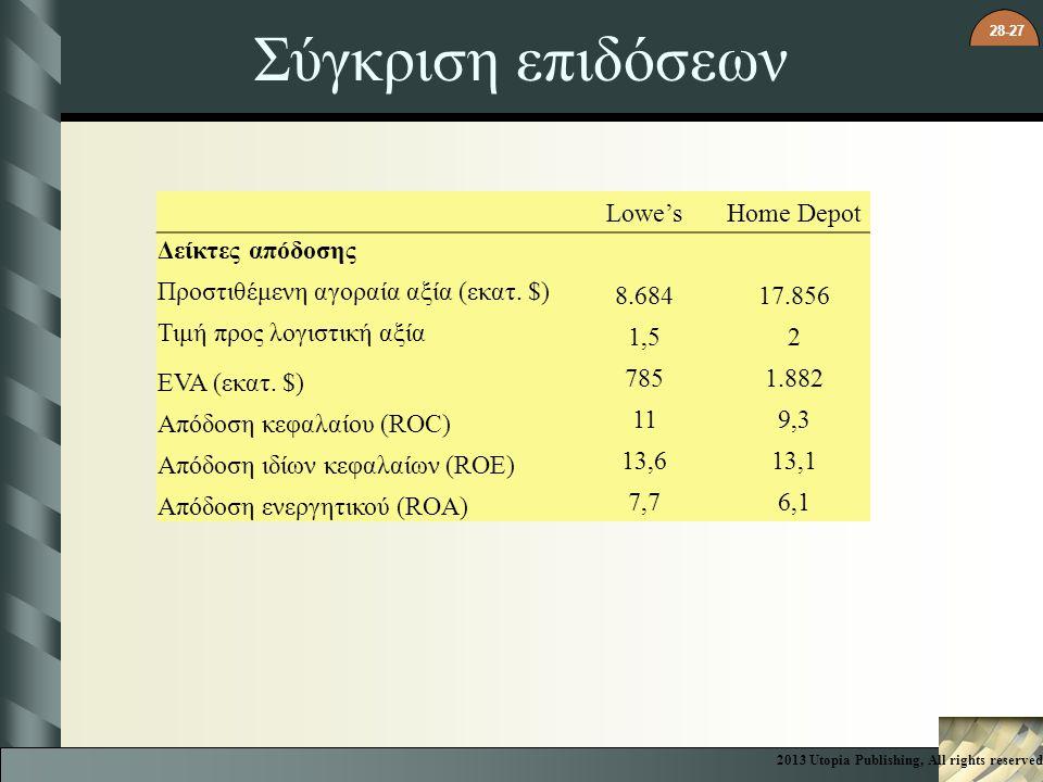 Σύγκριση επιδόσεων Lowe's Home Depot Δείκτες απόδοσης