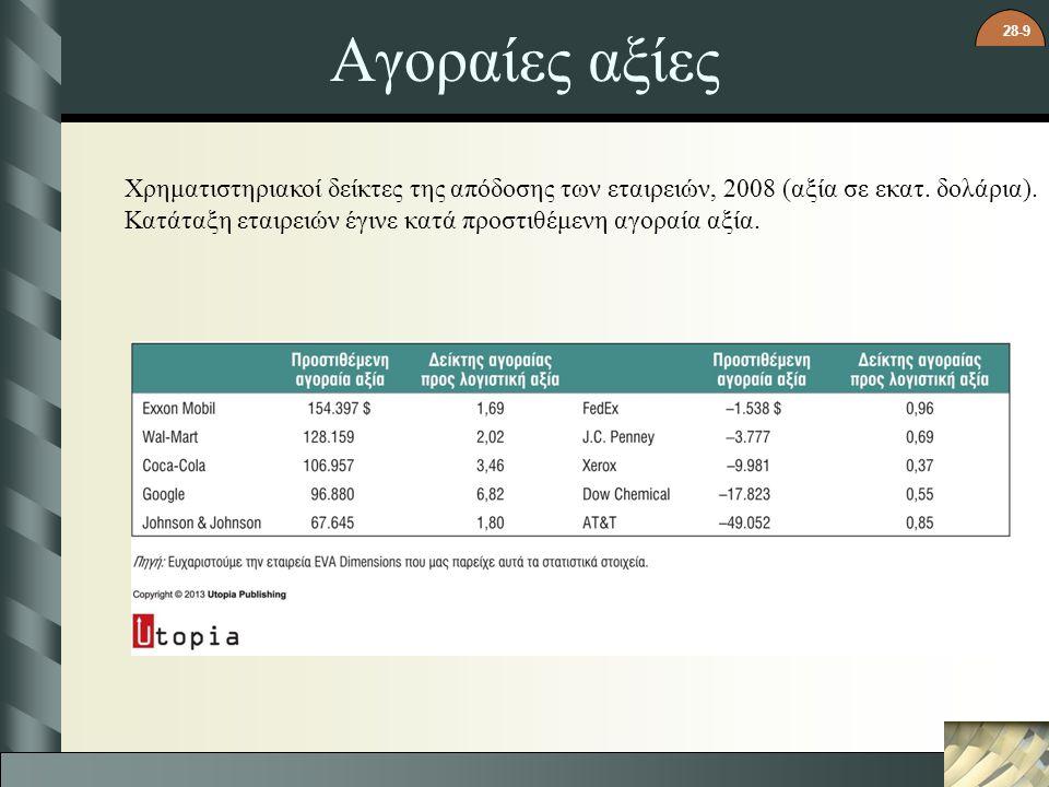 Αγοραίες αξίες Χρηματιστηριακοί δείκτες της απόδοσης των εταιρειών, 2008 (αξία σε εκατ. δολάρια).