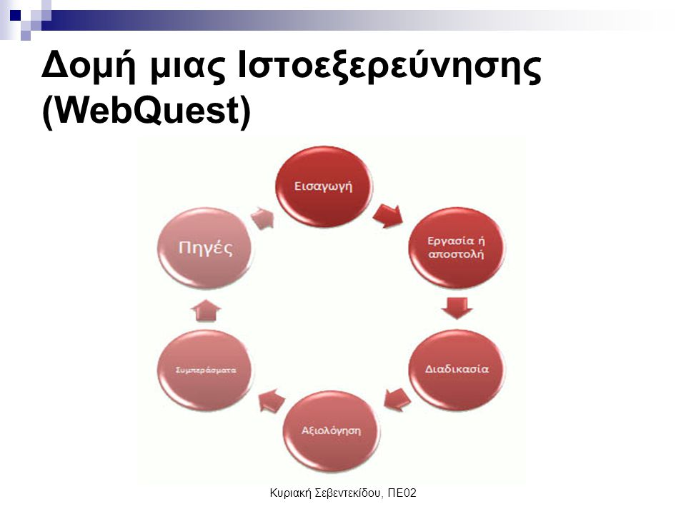 Δομή μιας Ιστοεξερεύνησης (WebQuest)