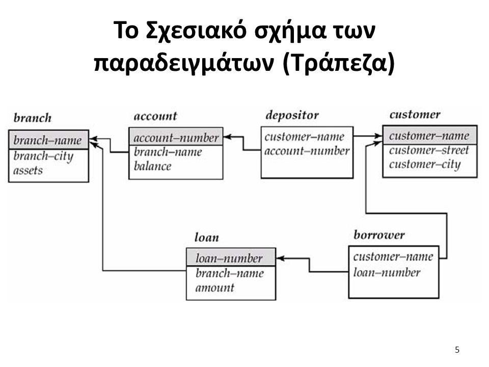 Το Σχεσιακό σχήμα των παραδειγμάτων (Τράπεζα)