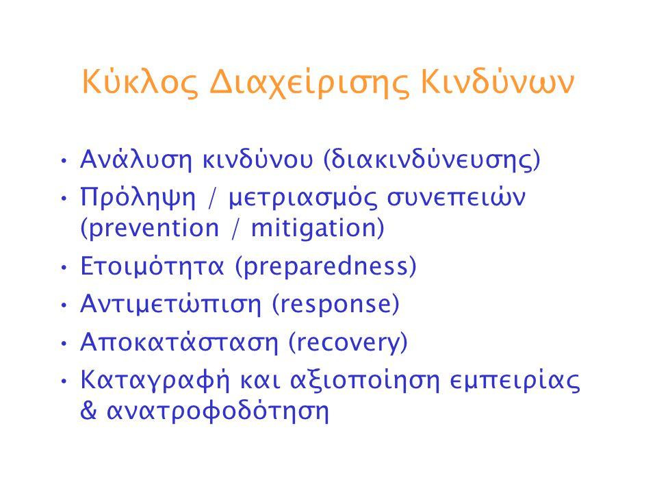 Κύκλος Διαχείρισης Κινδύνων