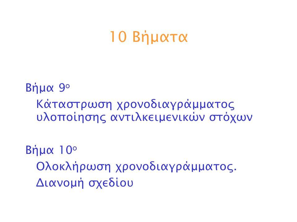10 Βήματα Βήμα 9ο. Κάταστρωση χρονοδιαγράμματος υλοποίησης αντιλκειμενικών στόχων. Βήμα 10ο. Ολοκλήρωση χρονοδιαγράμματος.