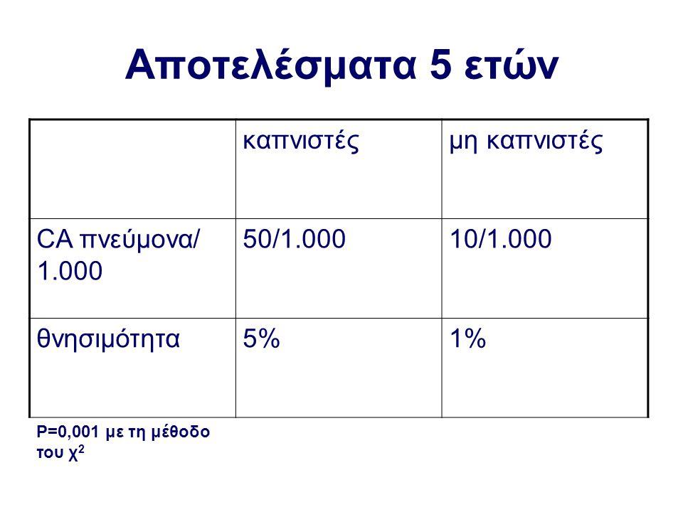 Αποτελέσματα 5 ετών καπνιστές μη καπνιστές CA πνεύμονα/ 1.000 50/1.000