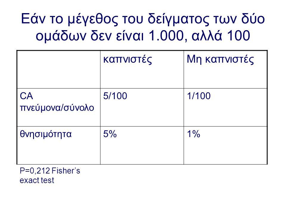 Εάν το μέγεθος του δείγματος των δύο ομάδων δεν είναι 1.000, αλλά 100