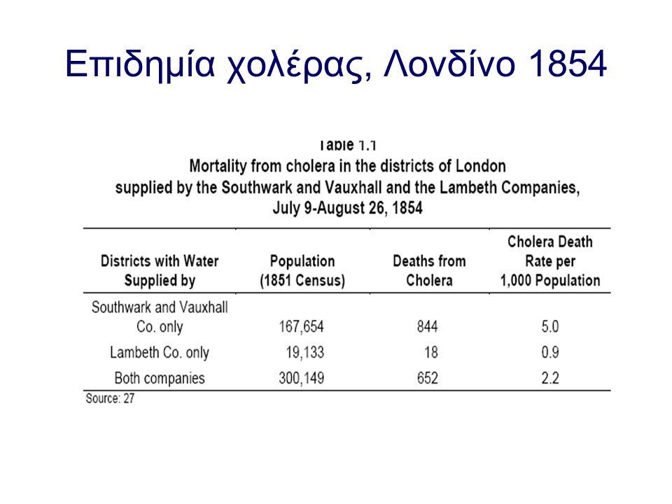 Επιδημία χολέρας, Λονδίνο 1854