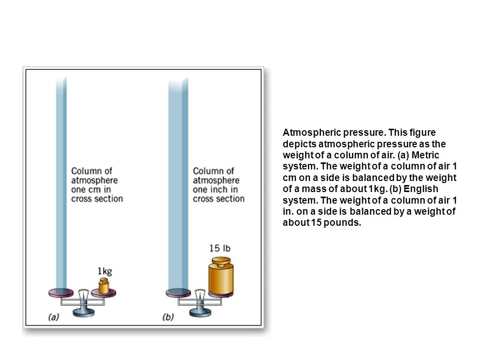 Atmospheric pressure. This figure depicts atmospheric pressure as the weight of a column of air.