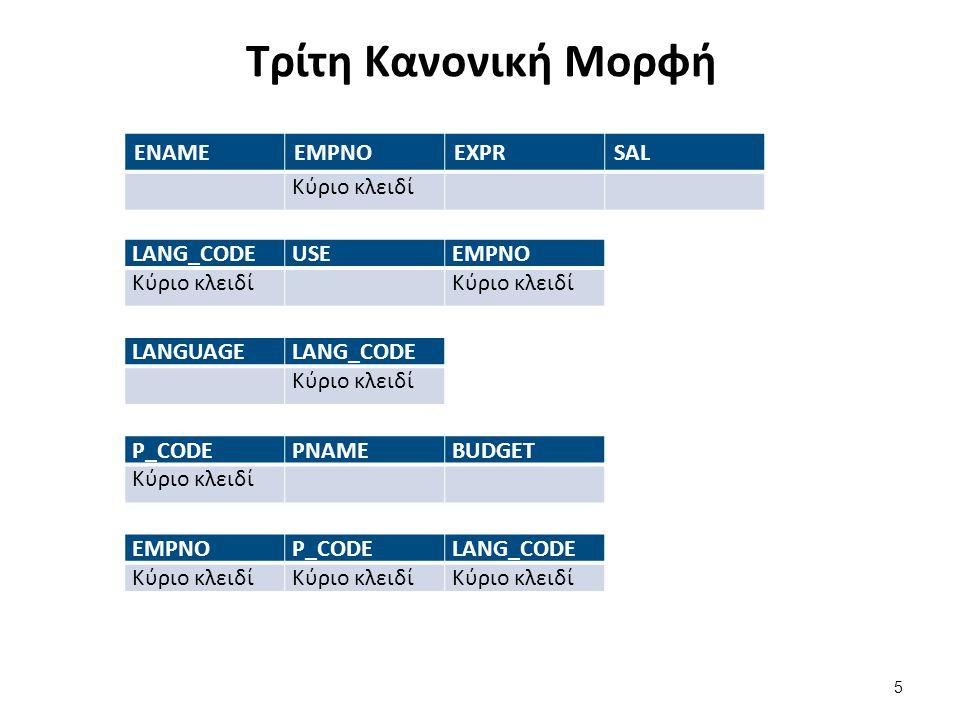 Απλοποιημένο σύστημα διαχείρισης παραγγελιών (orders)