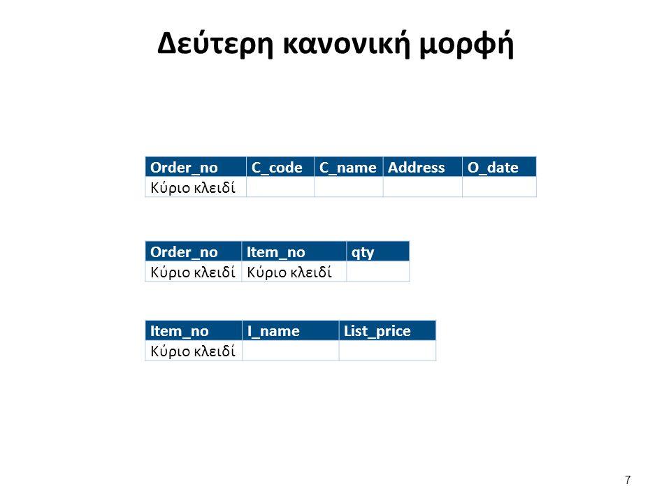 Τρίτη κανονική μορφή Order_no C_code O_date Κύριο κλειδί Order_no
