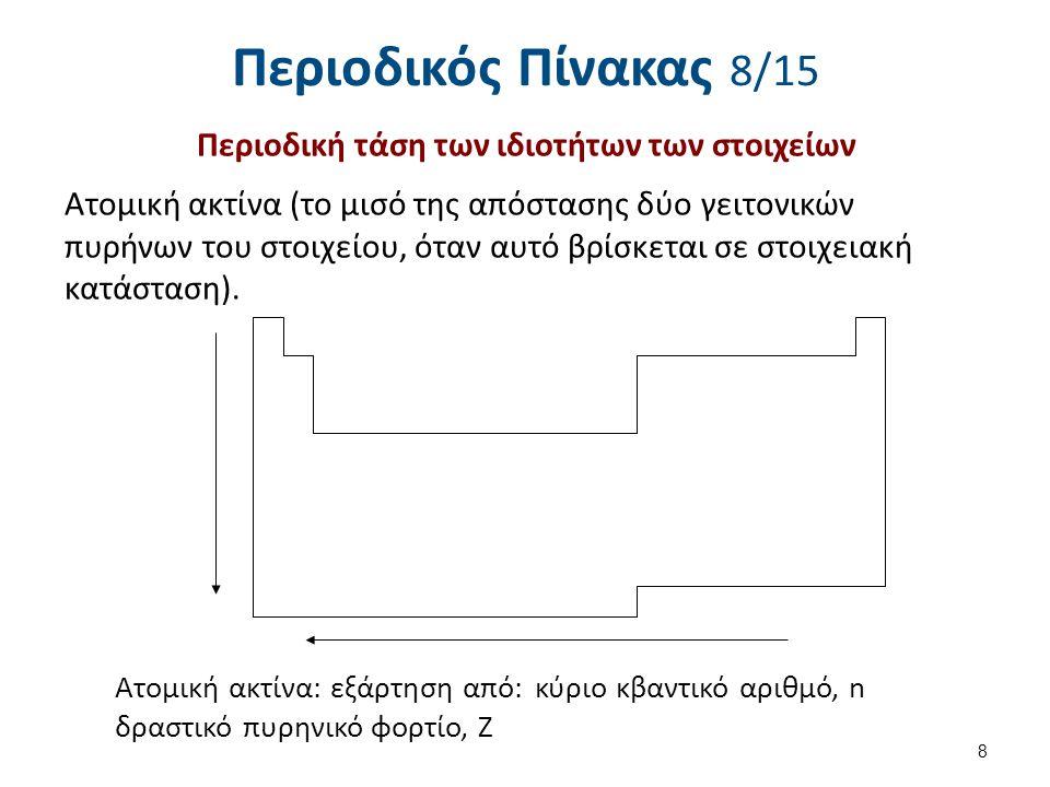 Περιοδικός Πίνακας 9/15 Σχέση μεταξύ ατομικών ακτίνων α. ατόμου- κατιόντος και β. ατόμου- ανιόντος