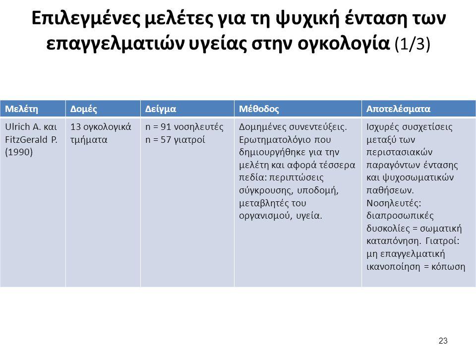 Επιλεγμένες μελέτες για τη ψυχική ένταση των επαγγελματιών υγείας στην ογκολογία (2/3)