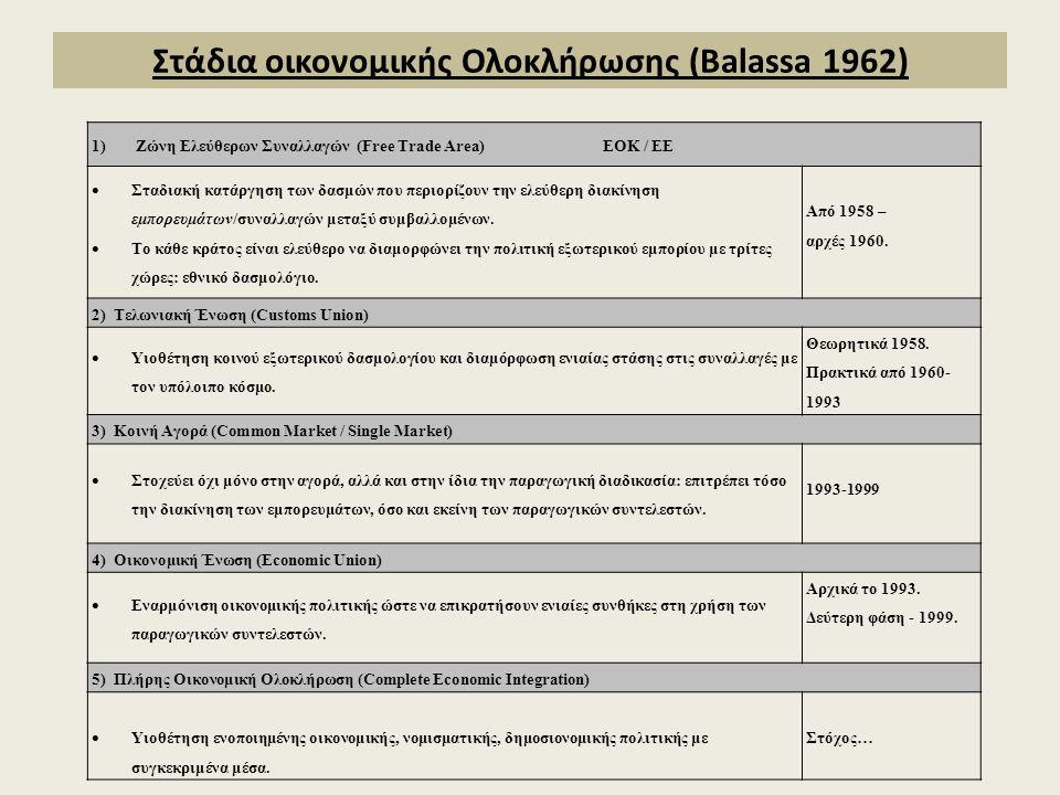 Στάδια οικονομικής Ολοκλήρωσης (Balassa 1962)