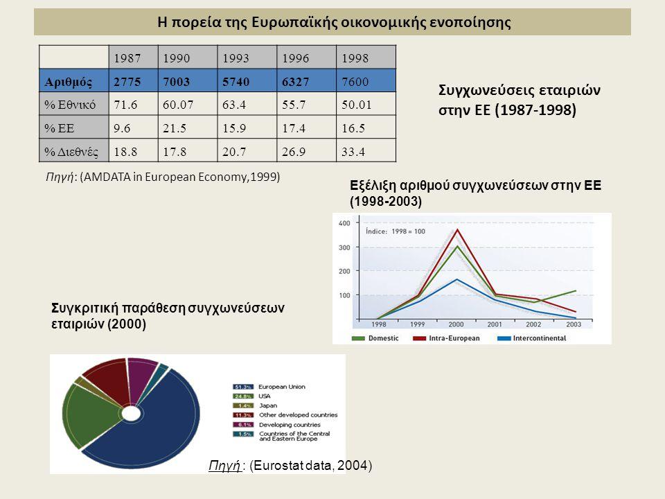 Η πορεία της Ευρωπαϊκής οικονομικής ενοποίησης