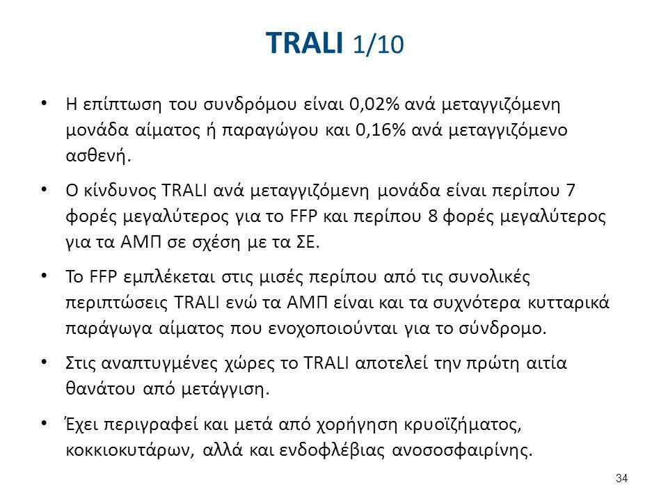 TRALI 2/10 1 περίπτωση /1000-2400 μονάδες μετάγγισης. 6-9% θνητότητα.