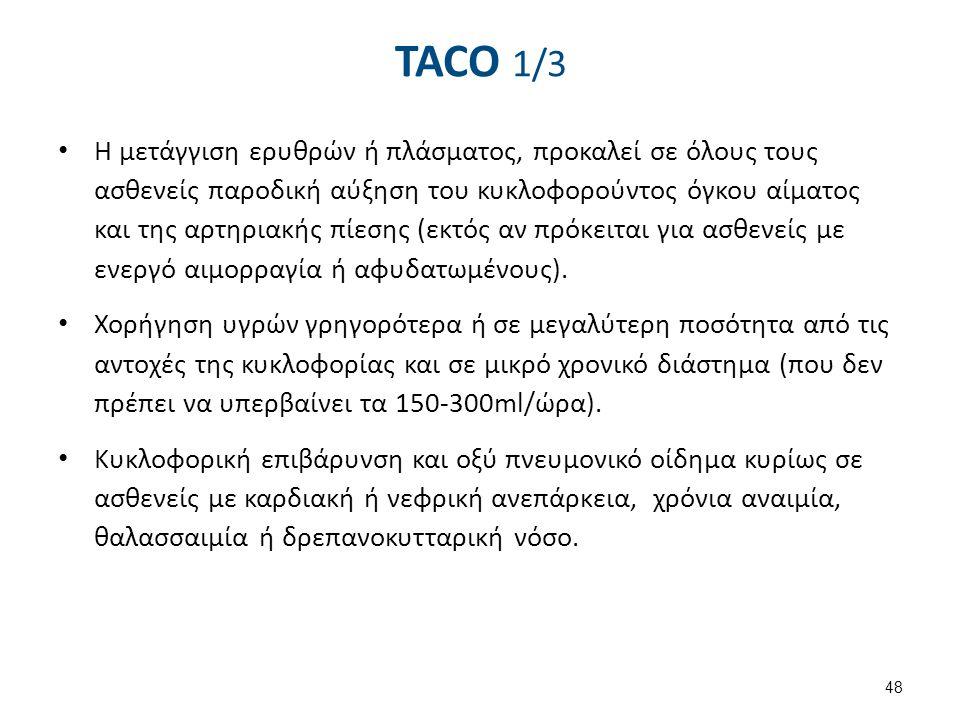 TACO 2/3 Δύσπνοια. Βήχας. Κυάνωση.