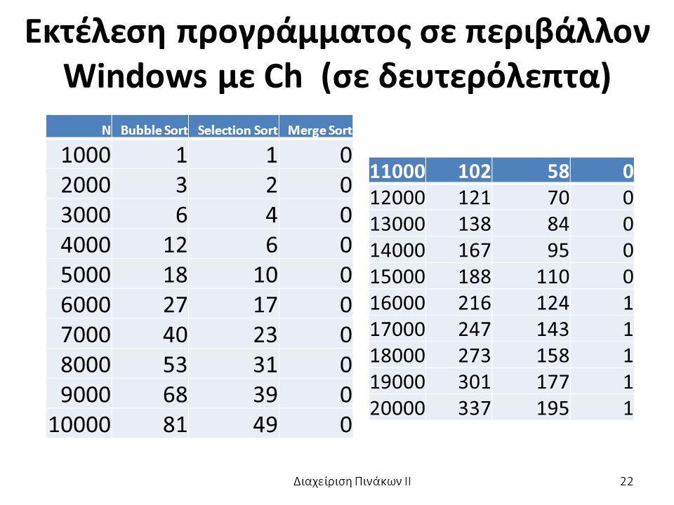 Εκτέλεση προγράμματος σε περιβάλλον Windows με Ch (σε δευτερόλεπτα)