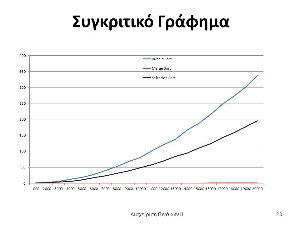 Συγκριτικό Γράφημα Διαχείριση Πινάκων ΙΙ