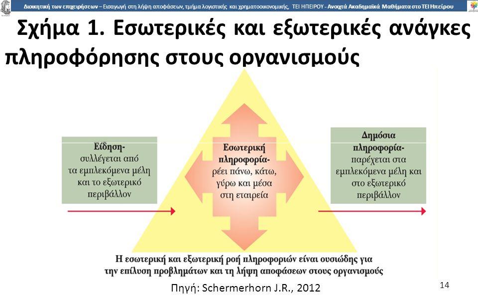 Σχήµα 1. Εσωτερικές και εξωτερικές ανάγκες πληροφόρησης στους οργανισµούς