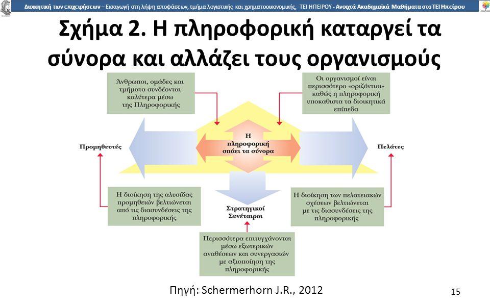 Σχήµα 2. Η πληροφορική καταργεί τα σύνορα και αλλάζει τους οργανισµούς