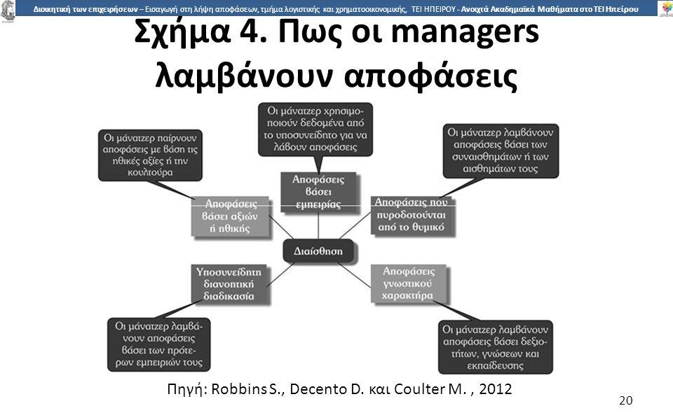 Σχήµα 4. Πως οι managers λαµβάνουν αποφάσεις