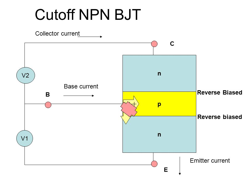 Cutoff NPN BJT +++ Collector current C n V2 Base current