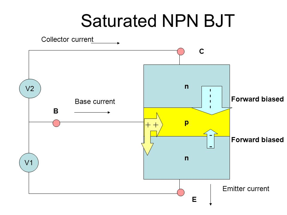 Saturated NPN BJT - - - - + + - Collector current C n V2
