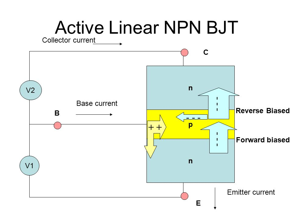 Active Linear NPN BJT - - - - - - + + - - - Collector current C n V2