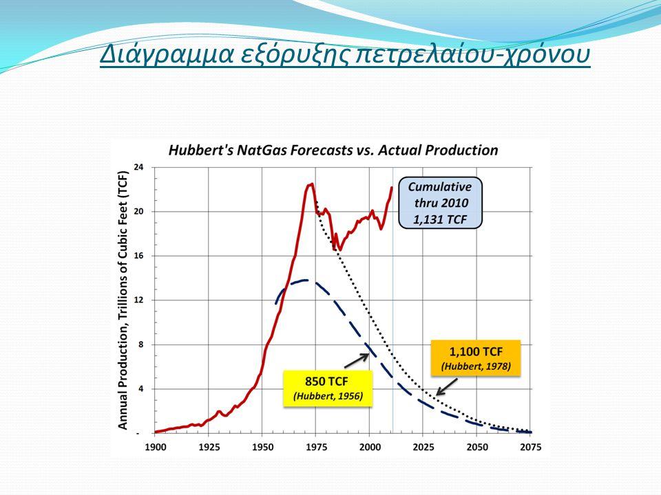 Διάγραμμα εξόρυξης πετρελαίου-χρόνου