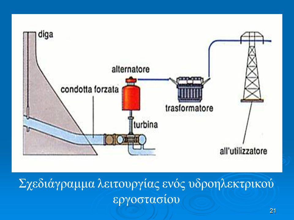 Σχεδιάγραμμα λειτουργίας ενός υδροηλεκτρικού εργοστασίου