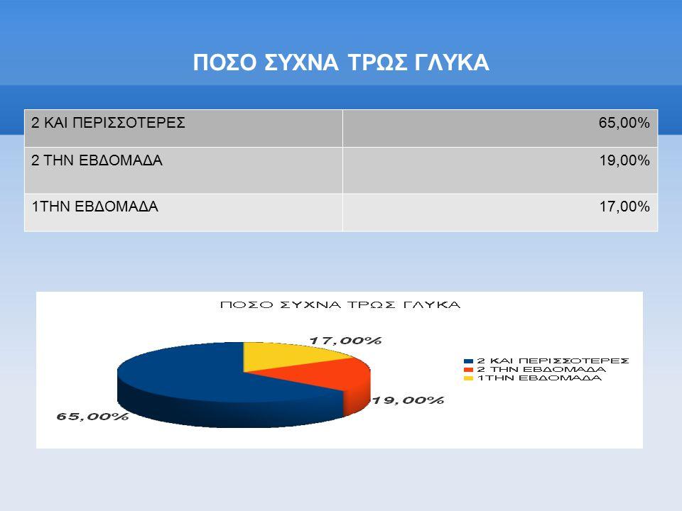 ΠΟΣΟ ΣΥΧΝΑ ΤΡΩΣ ΓΛΥΚΑ 2 ΚΑΙ ΠΕΡΙΣΣΟΤΕΡΕΣ 65,00% 2 ΤΗΝ ΕΒΔΟΜΑΔΑ 19,00%