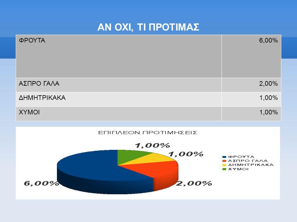 ΑΝ ΟΧΙ, ΤΙ ΠΡΟΤΙΜΑΣ ΦΡΟΥΤΑ 6,00% ΑΣΠΡΟ ΓΑΛΑ 2,00% ΔΗΜΗΤΡΙΚΑΚΑ 1,00%