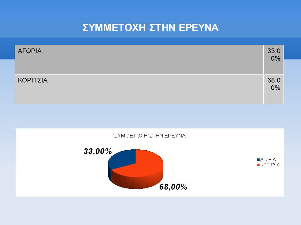 ΣΥΜΜΕΤΟΧΗ ΣΤΗΝ ΕΡΕΥΝΑ ΑΓΟΡΙΑ 33,0 0% ΚΟΡΙΤΣΙΑ 68,0 0%