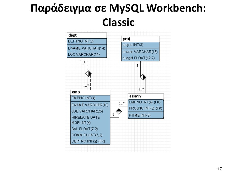 Παράδειγμα σε MySQL Workbench: Connect to columns