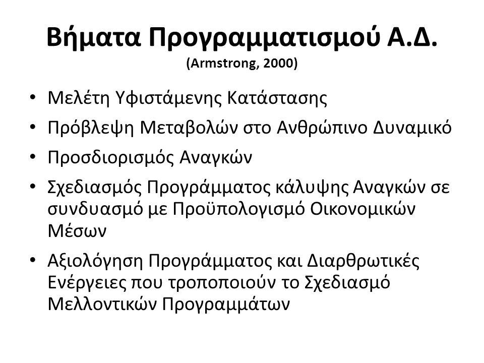 Βήματα Προγραμματισμού Α.Δ. (Armstrong, 2000)