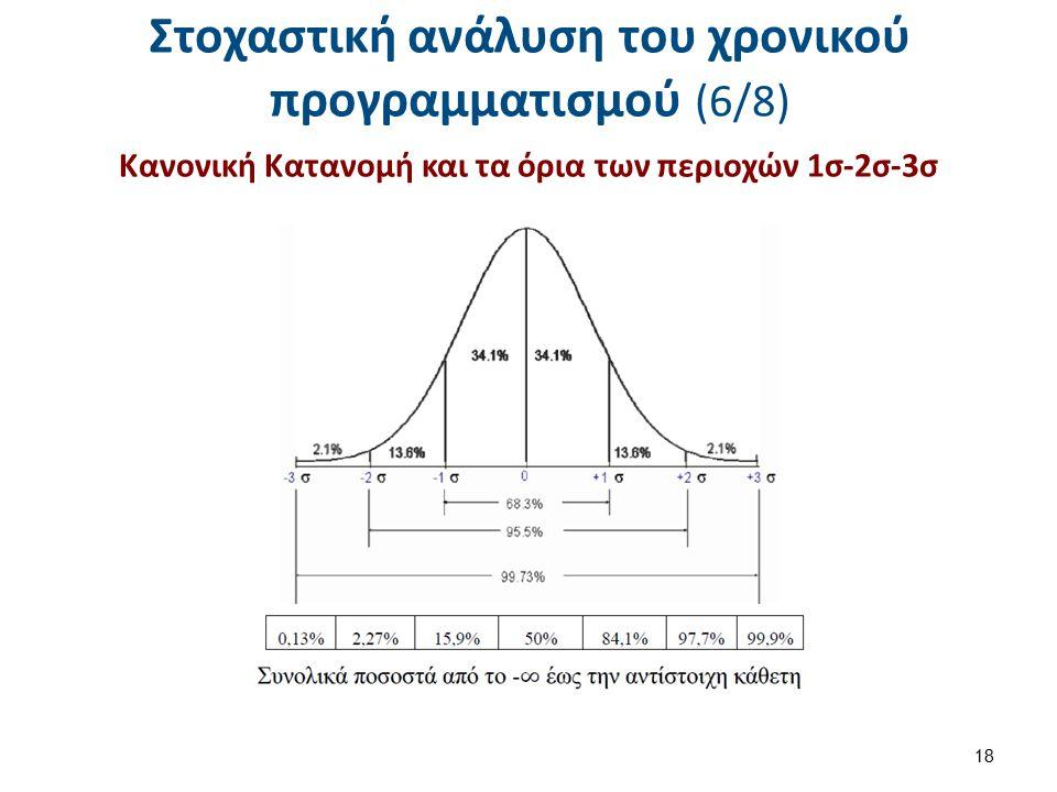 Στοχαστική ανάλυση του χρονικού προγραμματισμού (7/8)