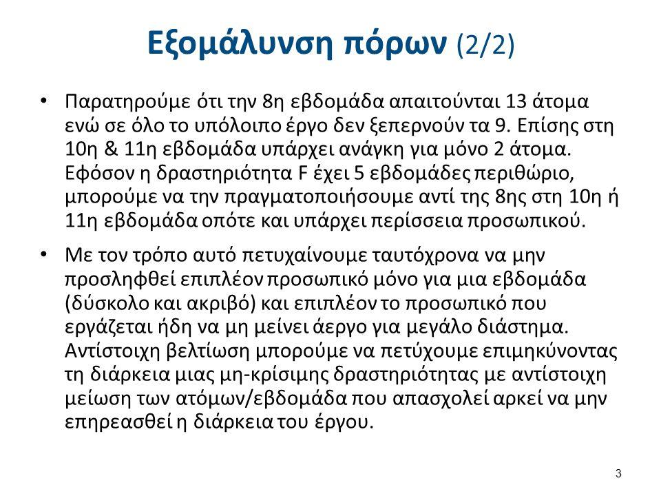 Συντόμευση δραστηριοτήτων (1/6)