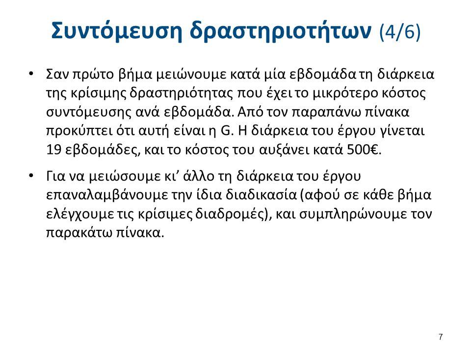 Συντόμευση Δραστηριοτήτων (5/6)