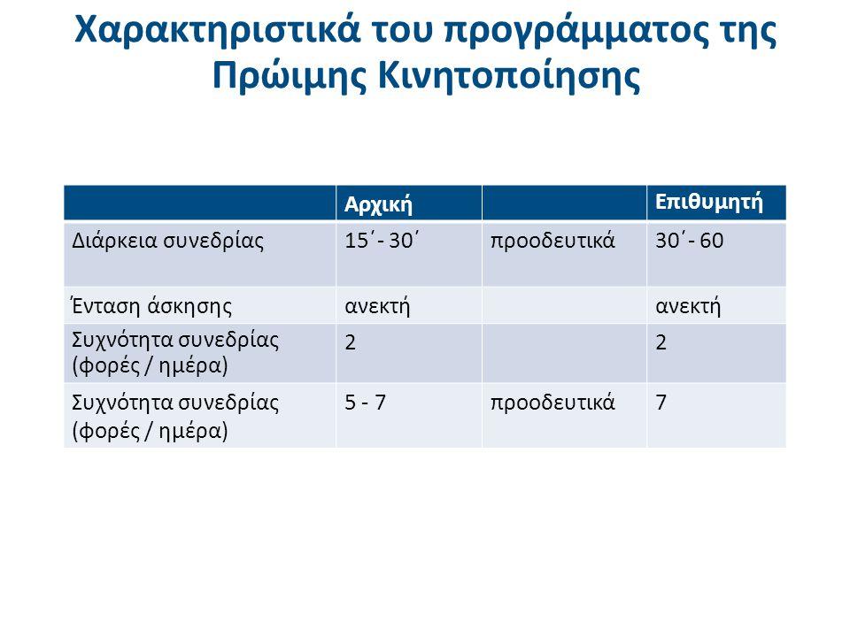 Κριτήρια διακοπής της κινητοποίησης στη ΜΕΘ