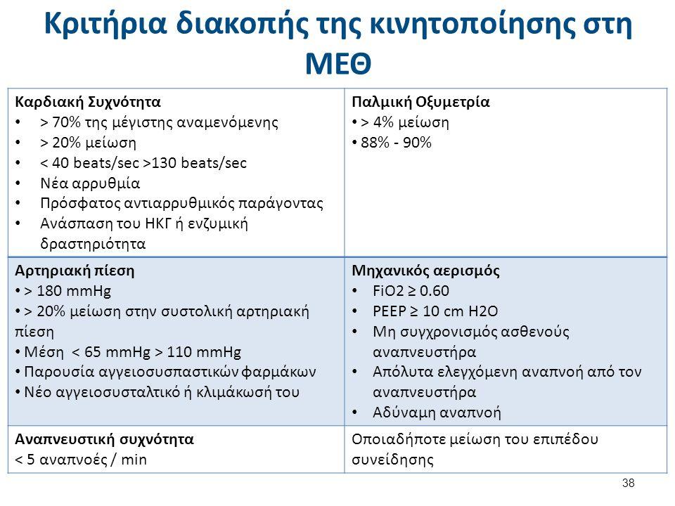 Ερευνητική τεκμηρίωση της πρώιμης κινητοποίησης στη ΜΕΘ (1 από 6)