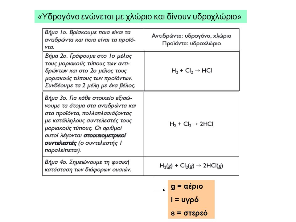 «Υδρογόνο ενώνεται με χλώριο και δίνουν υδροχλώριο»