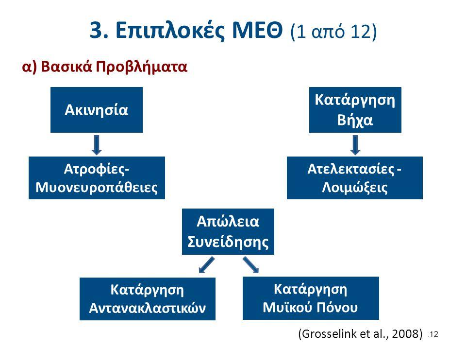 3. Επιπλοκές ΜΕΘ (2 από 12) β) Επιπλοκές ΜΕΘ κατά σύστημα Αναπνευστικό
