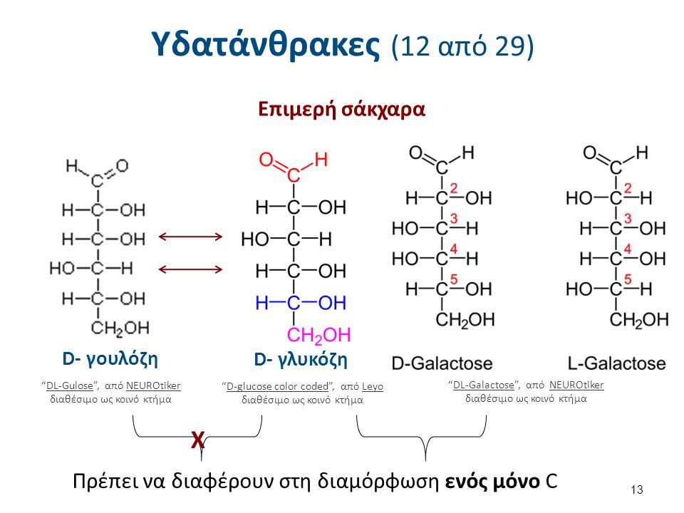 Υδατάνθρακες (12 από 29) Χ Επιμερή σάκχαρα