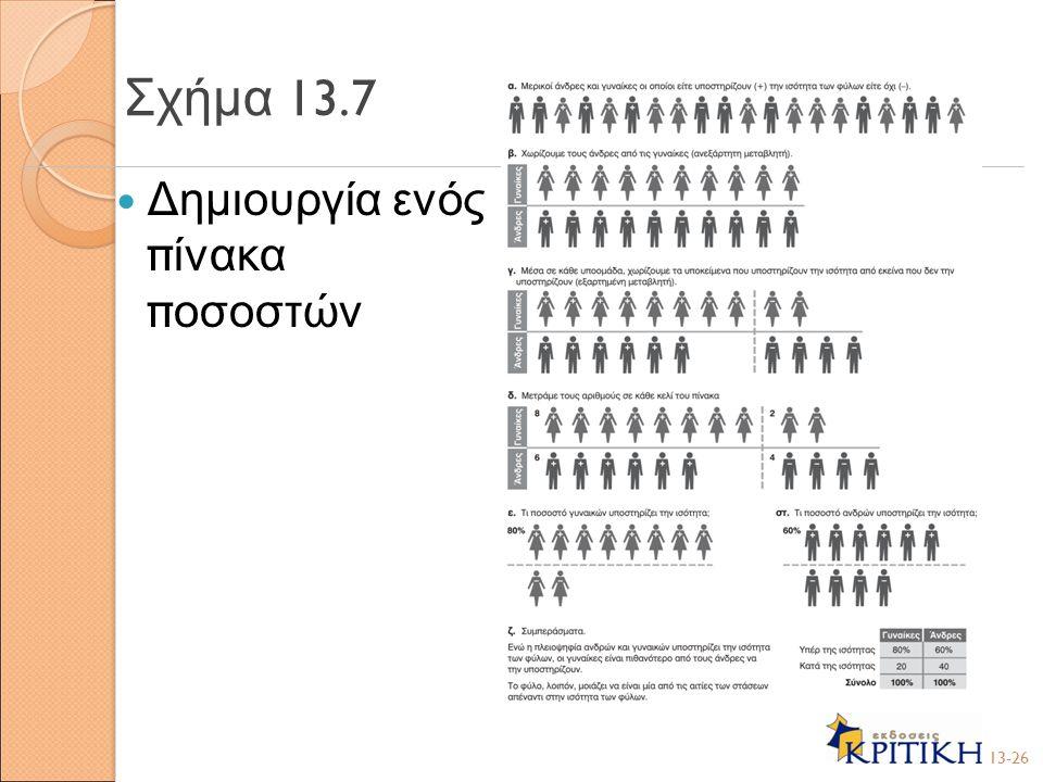 Σχήμα 13.7 Δημιουργία ενός πίνακα ποσοστών 13-26