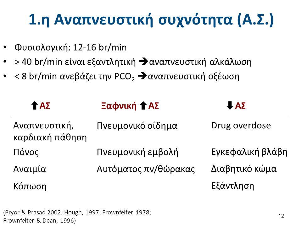 2.α Σχήμα θώρακα (1 από 2) Ηλικία Οστεοπόρωση ΧΑΠ Πτηνοειδής θώρακας,