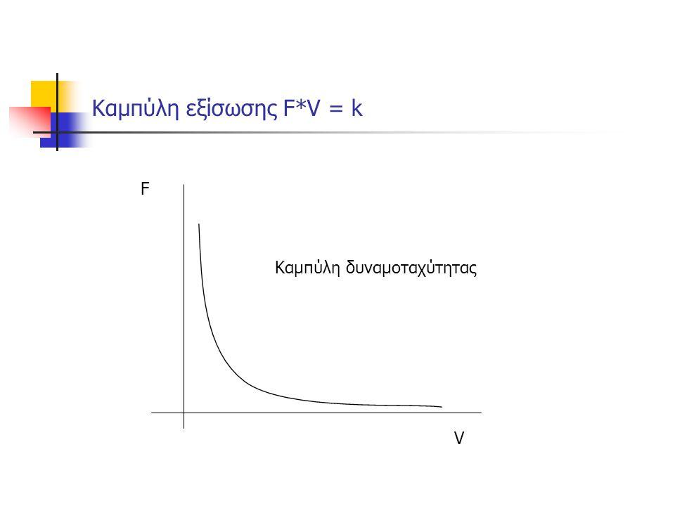 Καμπύλη εξίσωσης F*V = k