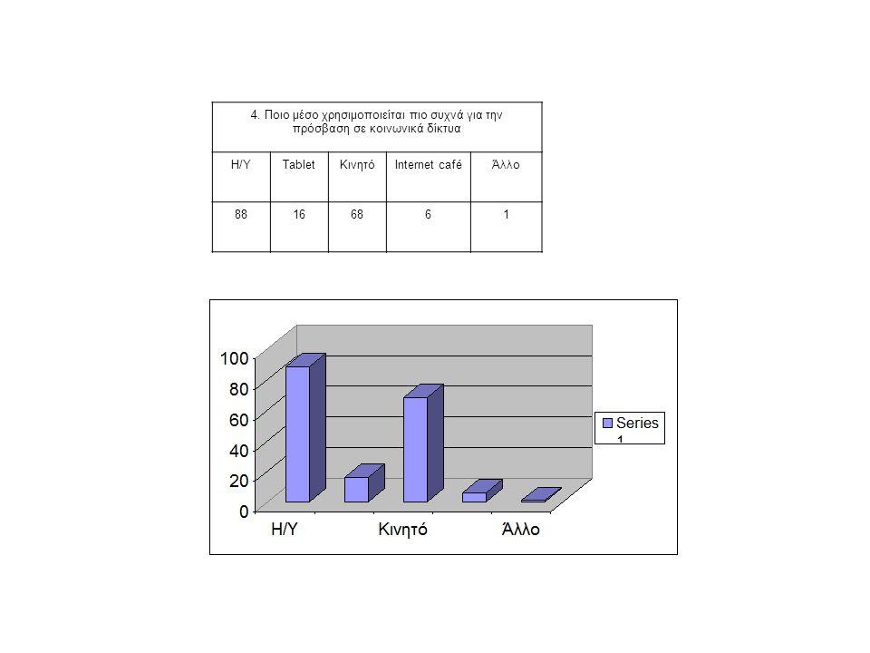 4. Ποιο μέσο χρησιμοποιείται πιο συχνά για την πρόσβαση σε κοινωνικά δίκτυα